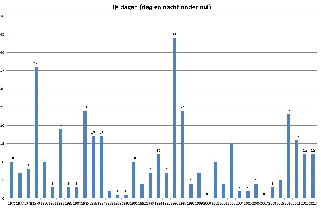 ijsdagen grafiek tot 2013